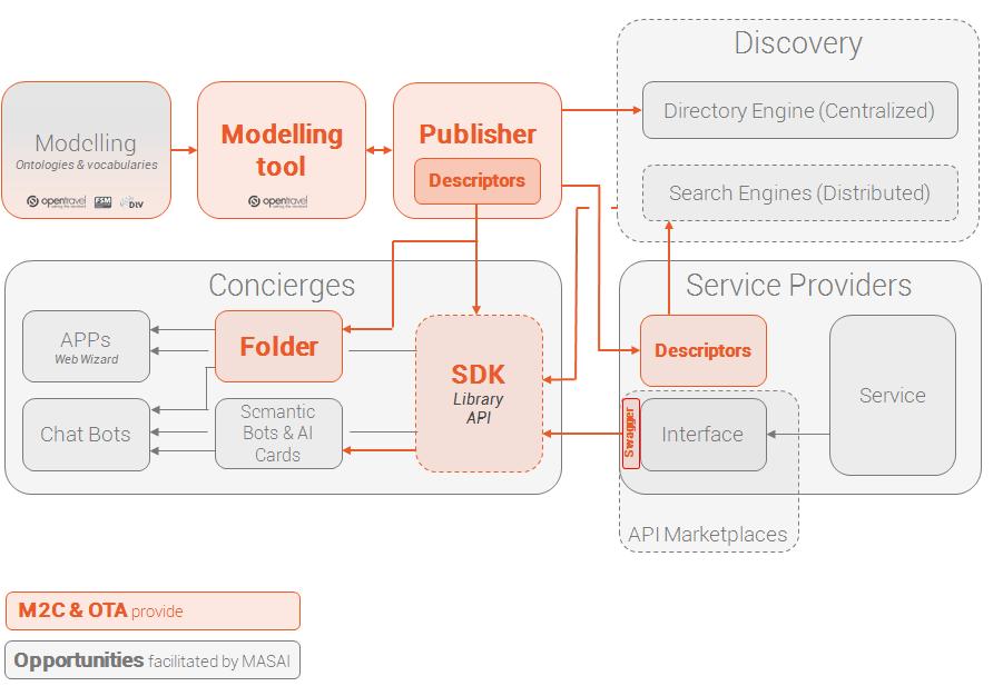 schema-overview-architecture-M2C